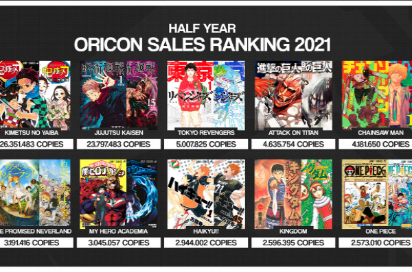 Classement des meilleur ventes de ce début d'année au japon