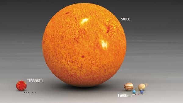 Projection à l'échelle de la taille du Système solaire et du système Trappist-1 (Bonus Red Sun)