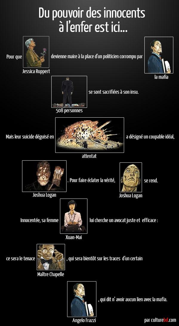 Infographie Du pouvoir des innocents à Car l'enfer est ici !